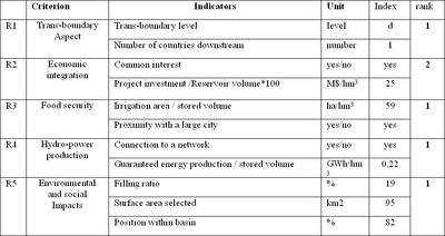 project prioritization criteria template - prioritizing large dams projects in the west african